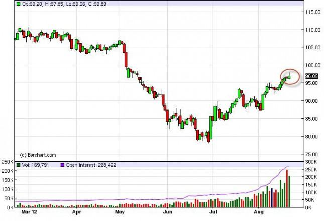 Crude Oil Prices August 22, 2012, Technical