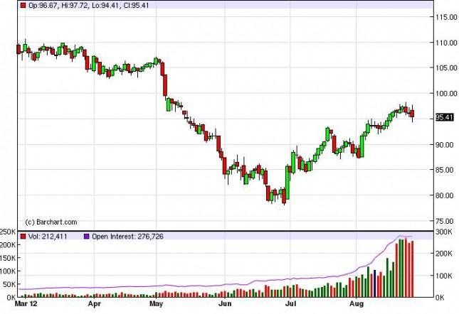 Crude Oil Prices August 28, 2012, Technical