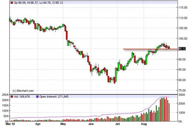 Crude Oil Prices August 30, 2012, Technical