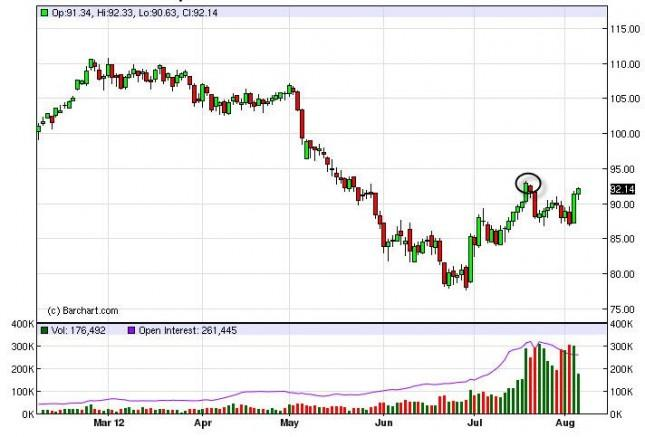 Crude Oil Prices August 7, 2012, Technical