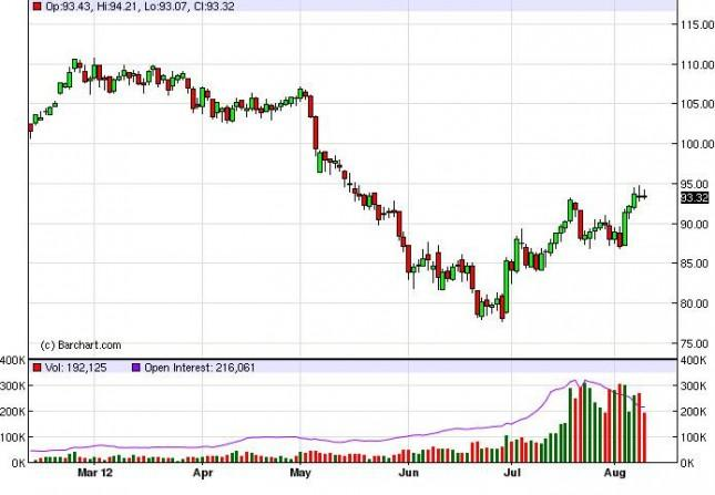 Crude Oil Prices August 10, 2012, Technical Analysis