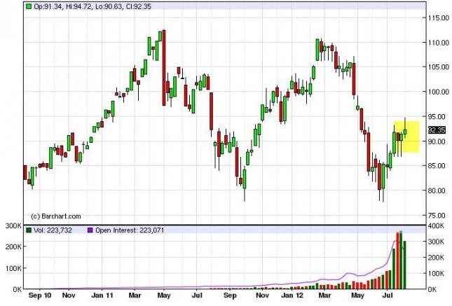 Crude Oil Prices for the week of August 13, 2012, Technical