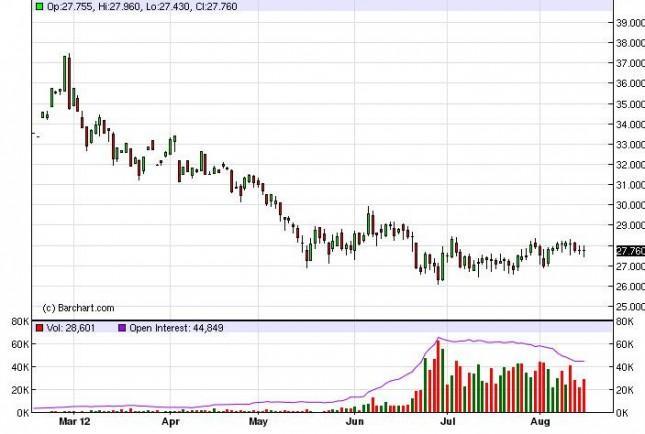 Silver Forecast August 16, 2012, Technical Analysis