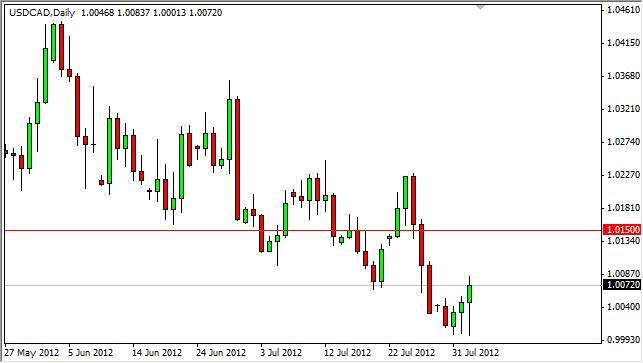 USD/CAD Forecast August 3, 2012, Technical Analysis