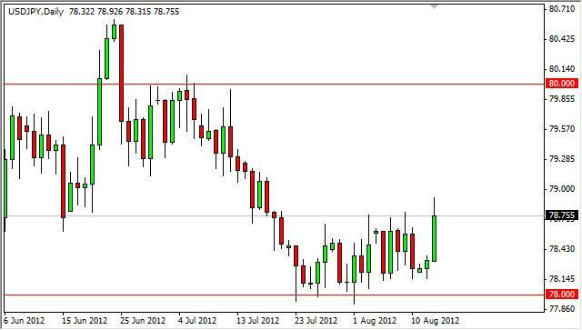 USD/JPY Forecast August 15, 2012, Technical Analysis