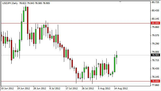 USD/JPY Forecast August 16, 2012, Technical Analysis