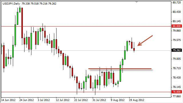 USD/JPY Forecast August 22, 2012, Technical Analysis