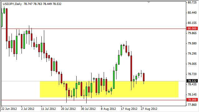 USD/JPY Forecast August 29, 2012, Technical Analysis