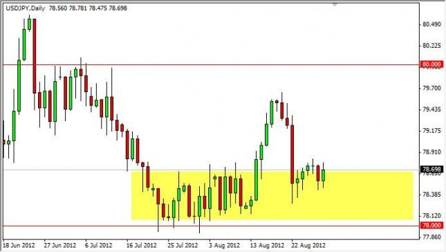 USD/JPY Forecast August 30, 2012, Technical Analysis