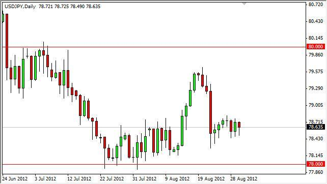 USD/JPY Forecast August 31, 2012, Technical Analysis