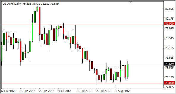 USD/JPY Forecast August 8, 2012, Technical Analysis