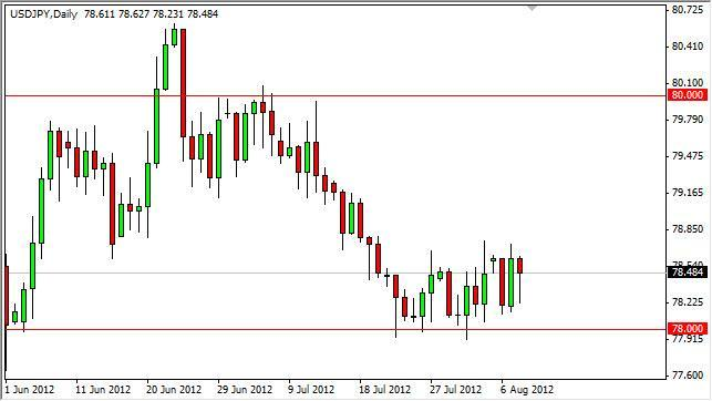 USD/JPY Forecast August 9, 2012, Technical Analysis