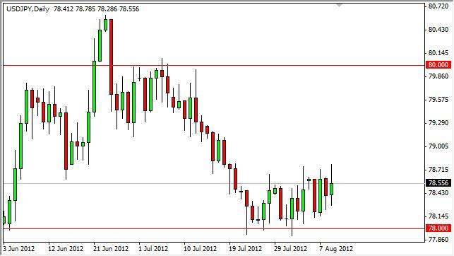 USD/JPY Forecast August 10, 2012, Technical Analysis