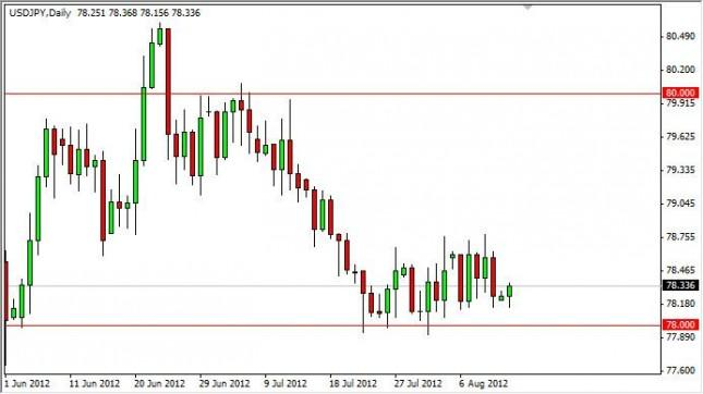 USD/JPY Forecast August 14, 2012, Technical Analysis