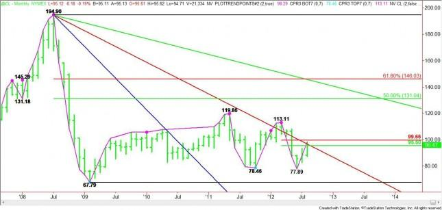 Nearby Crude Oil Monthly Analysis for September 2012