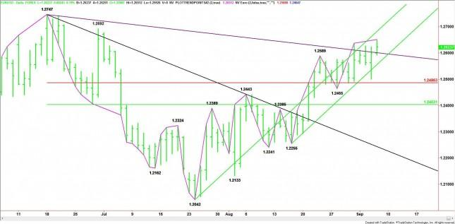 EUR/USD Mid-Session Analysis for September 6, 2012