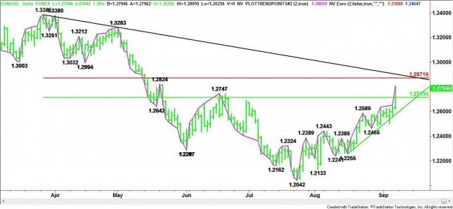 EUR/USD Mid-Session Analysis for September 7, 2012