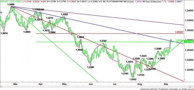 EUR/USD Mid-Session Analysis for September 10, 2012