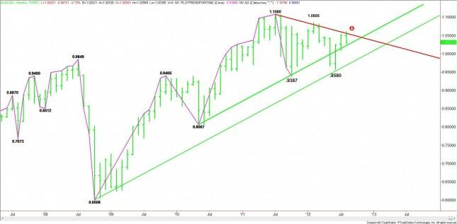 AUD/USD Monthly Analysis for September 2012