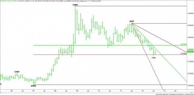 EUR/GBP Monthly Analysis for September 2012