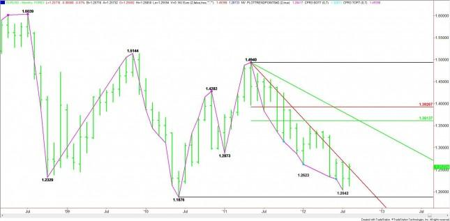 EUR/USD Monthly Analysis for September 2012