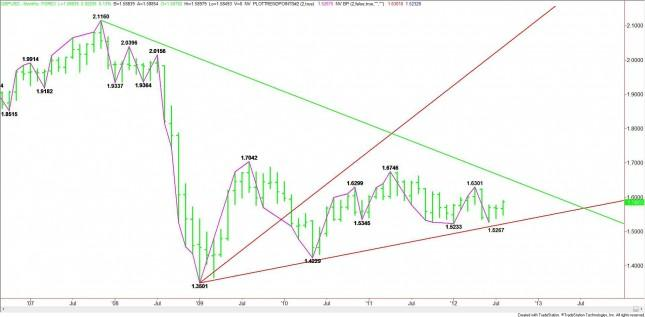 GBP/USD Monthly Analysis for September 2012