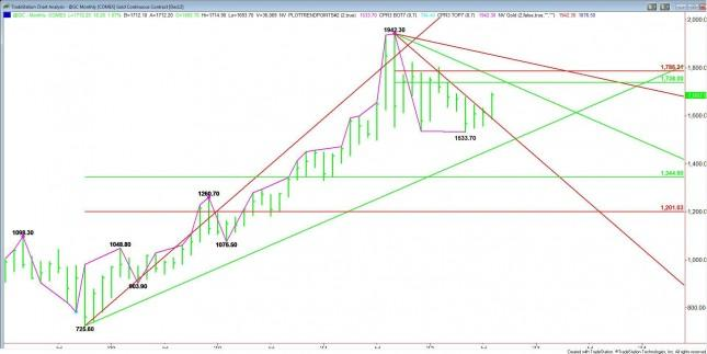 Gold Monthly Analysis for September 2012