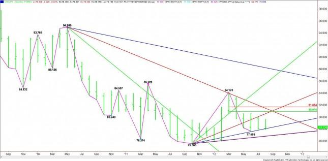 USD/JPY Monthly Analysis for September 2012