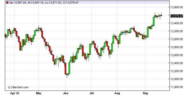 Dow Jones Industrial Average Forecast September 24, 2012, Technical Analysis