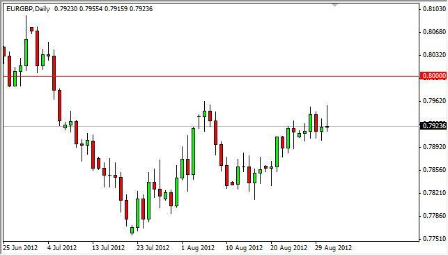 EUR/GBP Forecast September 3, 2012, Technical Analysis