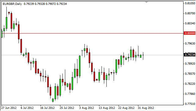 EUR/GBP Forecast September 4, 2012, Technical Analysis