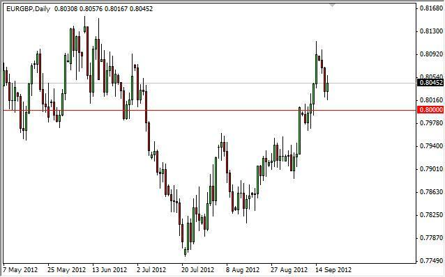 EUR/GBP Forecast September 20, 2012, Technical Analysis