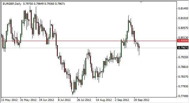 EUR/GBP Forecast September 26, 2012, Technical Analysis