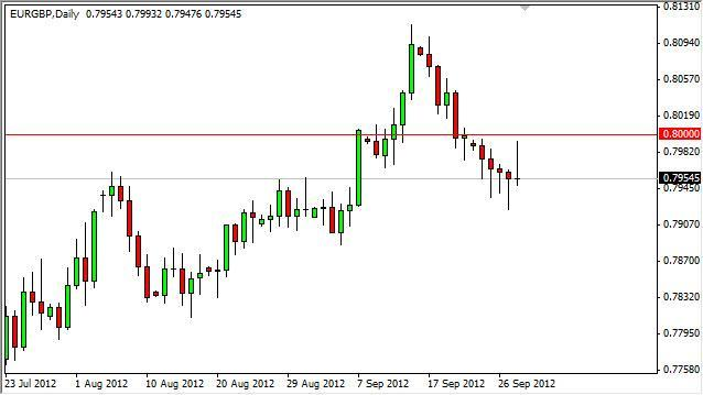 EUR/GBP Forecast October 1, 2012, Technical Analysis
