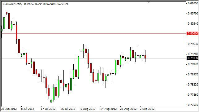 EUR/GBP Forecast September 5, 2012, Technical Analysis