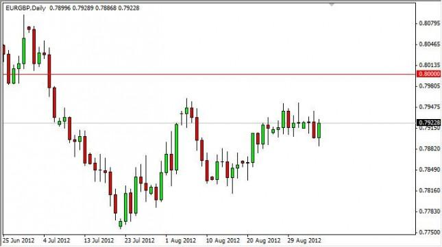 EUR/GBP Forecast September 6, 2012, Technical Analysis