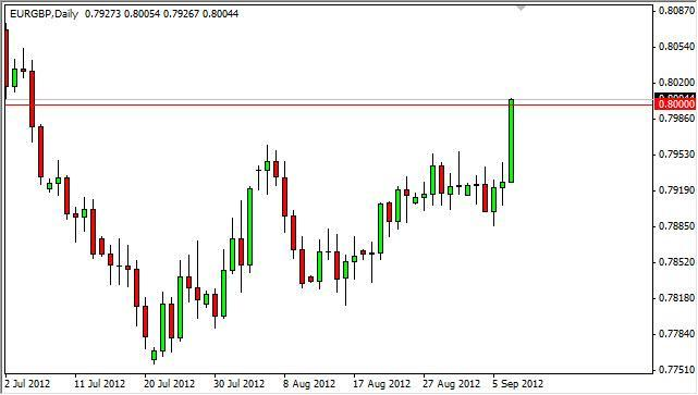 EUR/GBP Forecast September 10, 2012, Technical Analysis