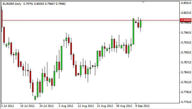 EUR/GBP Forecast September 12, 2012, Technical Analysis