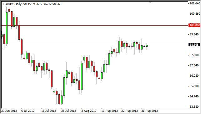 EUR/JPY Forecast September 4, 2012, Technical Analysis