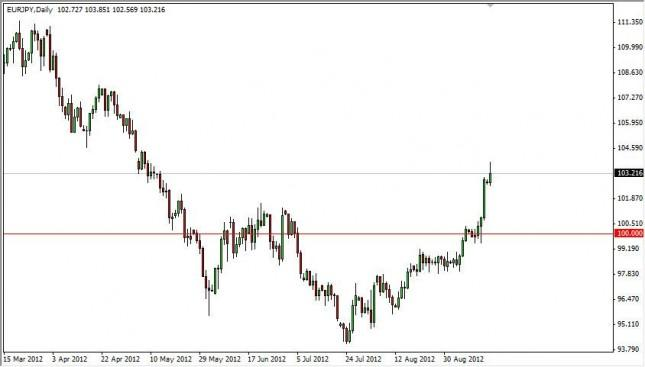 EUR/JPY Forecast September 18, 2012, Technical Analysis
