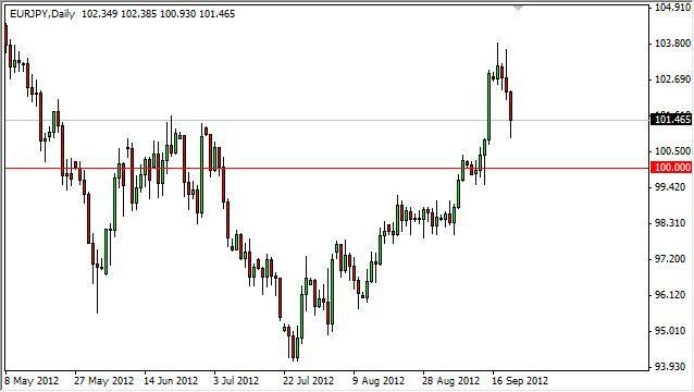 EUR/JPY Forecast September 21, 2012, Technical Analysis
