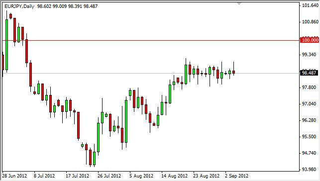 EUR/JPY Forecast September 5, 2012, Technical Analysis