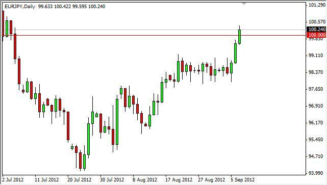 EUR/JPY Forecast September 10, 2012, Technical Analysis