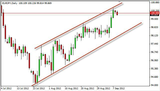 EUR/JPY Forecast September 11, 2012, Technical Analysis