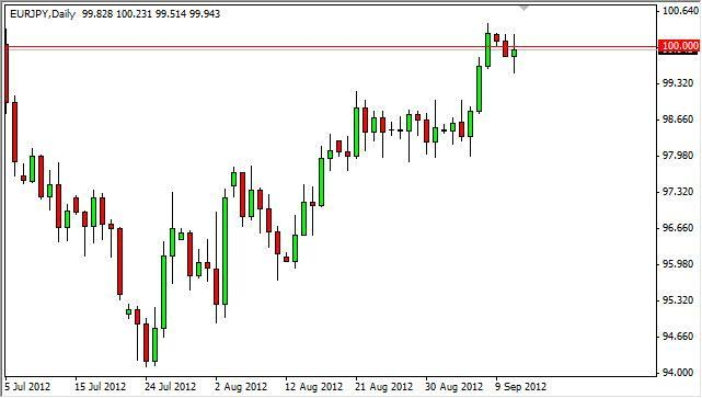 EUR/JPY Forecast September 12, 2012, Technical Analysis