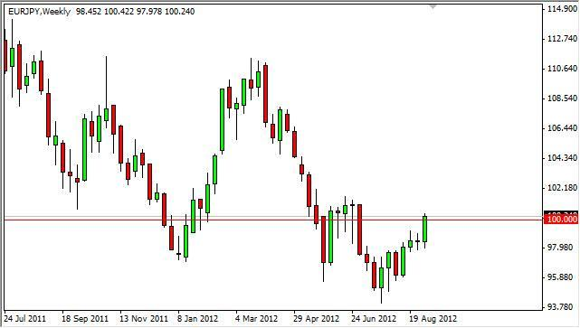 EUR/JPY forecast for the week of September 10, 2012, Technical Analysis