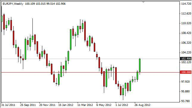 EUR/JPY forecast for the week of September 17, 2012, Technical Analysis