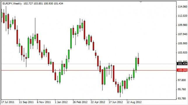 EUR/JPY forecast for the week of September 24, 2012, Technical Analysis