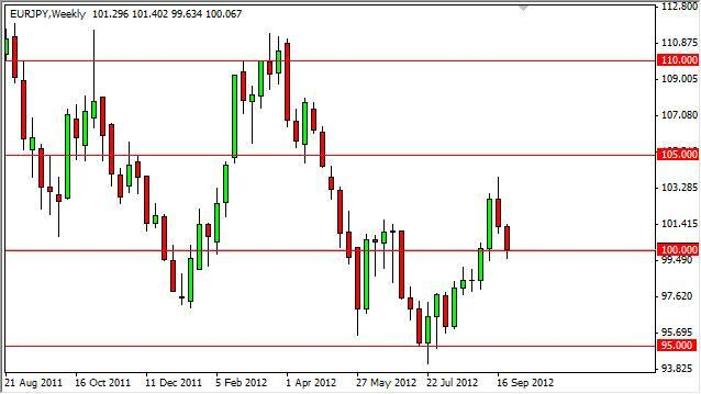 EUR/JPY forecast for the week of October 1, 2012, Technical Analysis