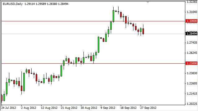 EUR/USD Forecast October 1, 2012, Technical Analysis